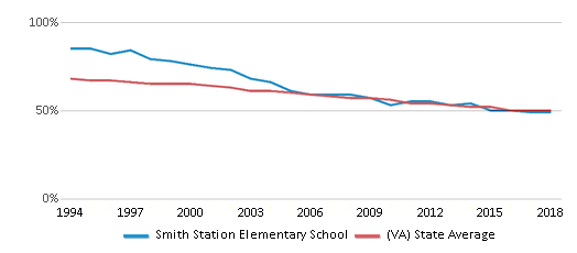This chart display the percentage of White students in Smith Station Elementary School and the percentage of White public school students in Virginia by year, with the latest 2017-18 school year data.