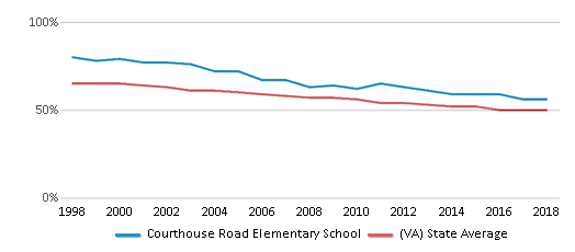 This chart display the percentage of White students in Courthouse Road Elementary School and the percentage of White public school students in Virginia by year, with the latest 2017-18 school year data.