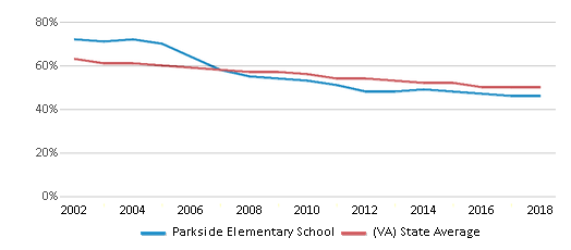 This chart display the percentage of White students in Parkside Elementary School and the percentage of White public school students in Virginia by year, with the latest 2017-18 school year data.
