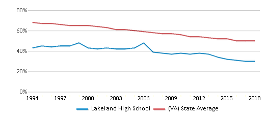 This chart display the percentage of White students in Lakeland High School and the percentage of White public school students in Virginia by year, with the latest 2017-18 school year data.