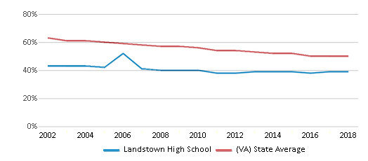 This chart display the percentage of White students in Landstown High School and the percentage of White public school students in Virginia by year, with the latest 2017-18 school year data.