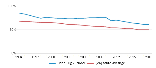 This chart display the percentage of White students in Tabb High School and the percentage of White public school students in Virginia by year, with the latest 2017-18 school year data.