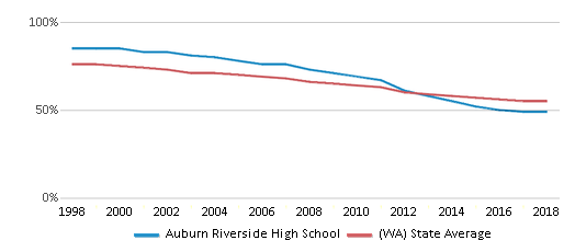 This chart display the percentage of White students in Auburn Riverside High School and the percentage of White public school students in Washington by year, with the latest 2017-18 school year data.