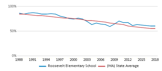 This chart display the percentage of White students in Roosevelt Elementary School and the percentage of White public school students in Washington by year, with the latest 2017-18 school year data.
