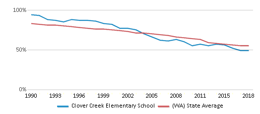 This chart display the percentage of White students in Clover Creek Elementary School and the percentage of White public school students in Washington by year, with the latest 2017-18 school year data.