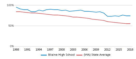 This chart display the percentage of White students in Blaine High School and the percentage of White public school students in Washington by year, with the latest 2017-18 school year data.