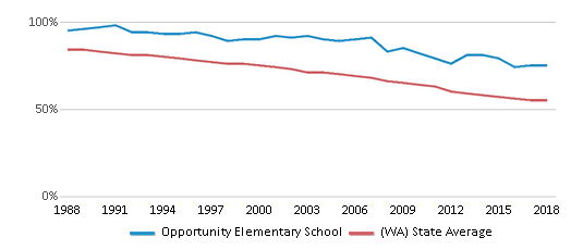 This chart display the percentage of White students in Opportunity Elementary School and the percentage of White public school students in Washington by year, with the latest 2017-18 school year data.