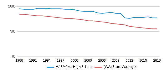This chart display the percentage of White students in W F West High School and the percentage of White public school students in Washington by year, with the latest 2017-18 school year data.