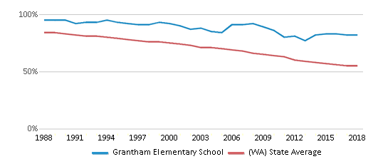 This chart display the percentage of White students in Grantham Elementary School and the percentage of White public school students in Washington by year, with the latest 2017-18 school year data.