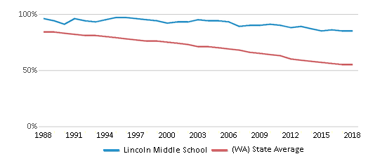 This chart display the percentage of White students in Lincoln Middle School and the percentage of White public school students in Washington by year, with the latest 2017-18 school year data.