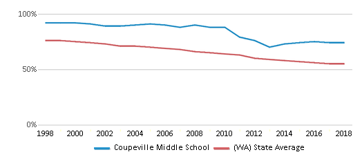 This chart display the percentage of White students in Coupeville Middle School and the percentage of White public school students in Washington by year, with the latest 2017-18 school year data.
