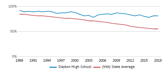 This chart display the percentage of White students in Dayton High School and the percentage of White public school students in Washington by year, with the latest 2017-18 school year data.