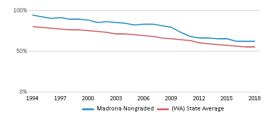 This chart display the percentage of White students in Madrona Nongraded and the percentage of White public school students in Washington by year, with the latest 2017-18 school year data.