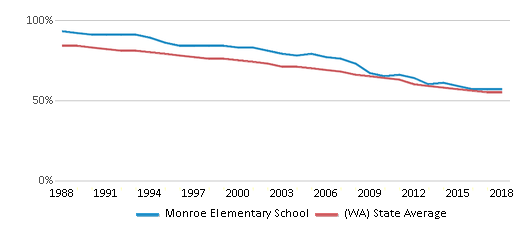 This chart display the percentage of White students in Monroe Elementary School and the percentage of White public school students in Washington by year, with the latest 2017-18 school year data.
