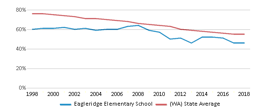 This chart display the percentage of White students in Eagleridge Elementary School and the percentage of White public school students in Washington by year, with the latest 2017-18 school year data.
