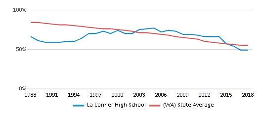 This chart display the percentage of White students in La Conner High School and the percentage of White public school students in Washington by year, with the latest 2017-18 school year data.