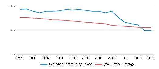 This chart display the percentage of White students in Explorer Community School and the percentage of White public school students in Washington by year, with the latest 2017-18 school year data.