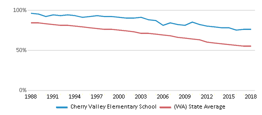This chart display the percentage of White students in Cherry Valley Elementary School and the percentage of White public school students in Washington by year, with the latest 2017-18 school year data.