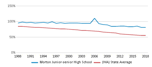This chart display the percentage of White students in Morton Junior-senior High School and the percentage of White public school students in Washington by year, with the latest 2017-18 school year data.