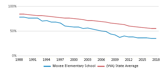 This chart display the percentage of White students in Moxee Elementary School and the percentage of White public school students in Washington by year, with the latest 2017-18 school year data.