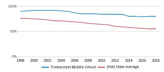 This chart display the percentage of White students in Timbercrest Middle School and the percentage of White public school students in Washington by year, with the latest 2017-18 school year data.