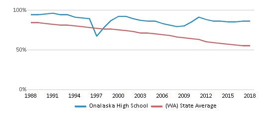 This chart display the percentage of White students in Onalaska High School and the percentage of White public school students in Washington by year, with the latest 2017-18 school year data.