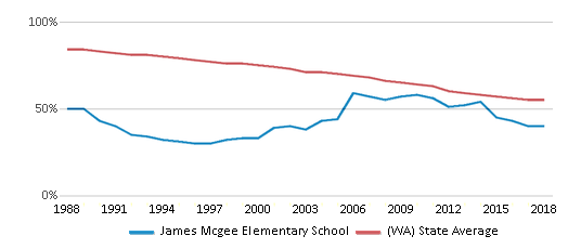 This chart display the percentage of White students in James Mcgee Elementary School and the percentage of White public school students in Washington by year, with the latest 2017-18 school year data.