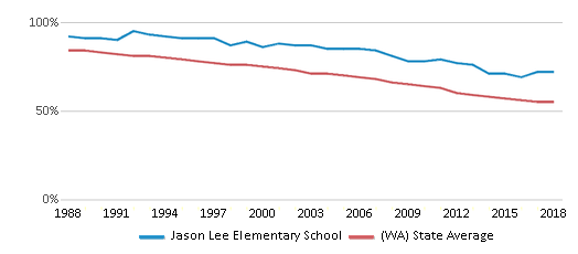 This chart display the percentage of White students in Jason Lee Elementary School and the percentage of White public school students in Washington by year, with the latest 2017-18 school year data.