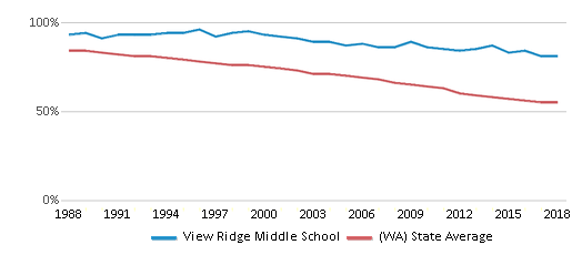 This chart display the percentage of White students in View Ridge Middle School and the percentage of White public school students in Washington by year, with the latest 2017-18 school year data.