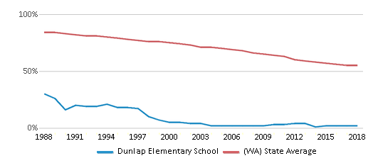 This chart display the percentage of White students in Dunlap Elementary School and the percentage of White public school students in Washington by year, with the latest 2017-18 school year data.
