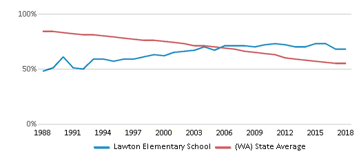 This chart display the percentage of White students in Lawton Elementary School and the percentage of White public school students in Washington by year, with the latest 2017-18 school year data.