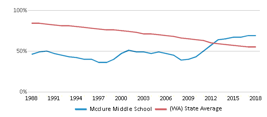 This chart display the percentage of White students in Mcclure Middle School and the percentage of White public school students in Washington by year, with the latest 2017-18 school year data.