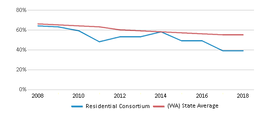 This chart display the percentage of White students in Residential Consortium and the percentage of White public school students in Washington by year, with the latest 2017-18 school year data.