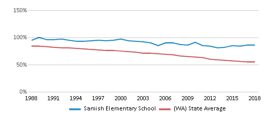This chart display the percentage of White students in Samish Elementary School and the percentage of White public school students in Washington by year, with the latest 2017-18 school year data.