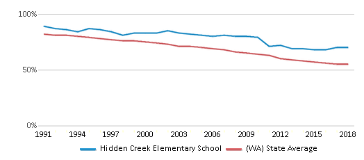 This chart display the percentage of White students in Hidden Creek Elementary School and the percentage of White public school students in Washington by year, with the latest 2017-18 school year data.