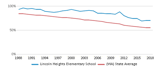 This chart display the percentage of White students in Lincoln Heights Elementary School and the percentage of White public school students in Washington by year, with the latest 2017-18 school year data.