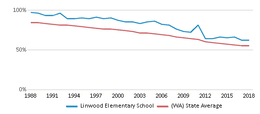 This chart display the percentage of White students in Linwood Elementary School and the percentage of White public school students in Washington by year, with the latest 2017-18 school year data.