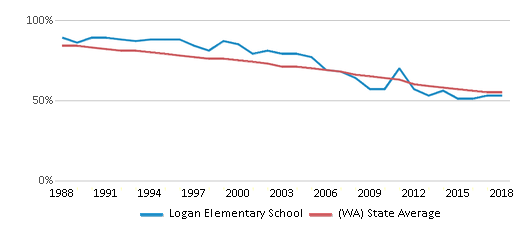 This chart display the percentage of White students in Logan Elementary School and the percentage of White public school students in Washington by year, with the latest 2017-18 school year data.