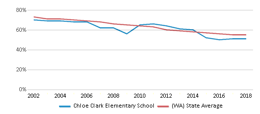 This chart display the percentage of White students in Chloe Clark Elementary School and the percentage of White public school students in Washington by year, with the latest 2017-18 school year data.