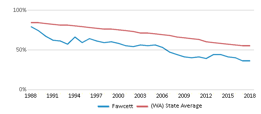 This chart display the percentage of White students in Fawcett and the percentage of White public school students in Washington by year, with the latest 2017-18 school year data.