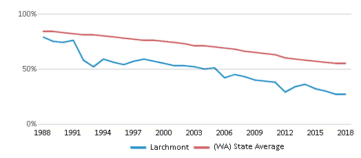 This chart display the percentage of White students in Larchmont and the percentage of White public school students in Washington by year, with the latest 2017-18 school year data.