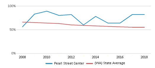 This chart display the percentage of White students in Pearl Street Center and the percentage of White public school students in Washington by year, with the latest 2017-18 school year data.