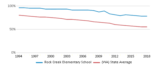 This chart display the percentage of White students in Rock Creek Elementary School and the percentage of White public school students in Washington by year, with the latest 2017-18 school year data.