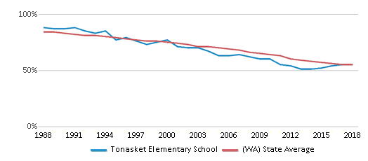 This chart display the percentage of White students in Tonasket Elementary School and the percentage of White public school students in Washington by year, with the latest 2017-18 school year data.