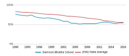 This chart display the percentage of White students in Garrison Middle School and the percentage of White public school students in Washington by year, with the latest 2017-18 school year data.