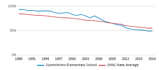 This chart display the percentage of White students in Summitview Elementary School and the percentage of White public school students in Washington by year, with the latest 2017-18 school year data.