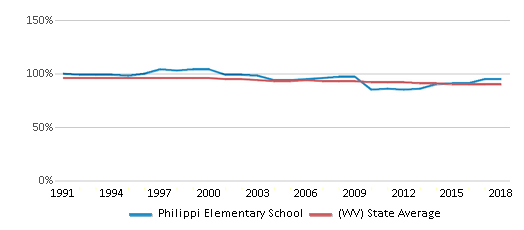 This chart display the percentage of White students in Philippi Elementary School and the percentage of White public school students in West Virginia by year, with the latest 2017-18 school year data.
