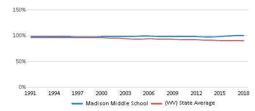 This chart display the percentage of White students in Madison Middle School and the percentage of White public school students in West Virginia by year, with the latest 2017-18 school year data.