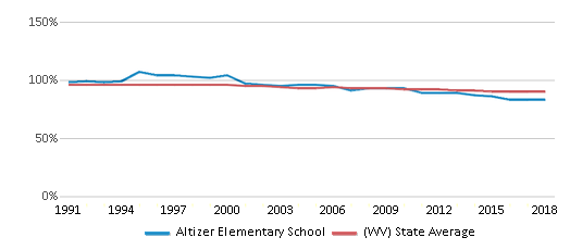 This chart display the percentage of White students in Altizer Elementary School and the percentage of White public school students in West Virginia by year, with the latest 2017-18 school year data.