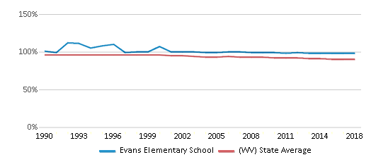 This chart display the percentage of White students in Evans Elementary School and the percentage of White public school students in West Virginia by year, with the latest 2017-18 school year data.
